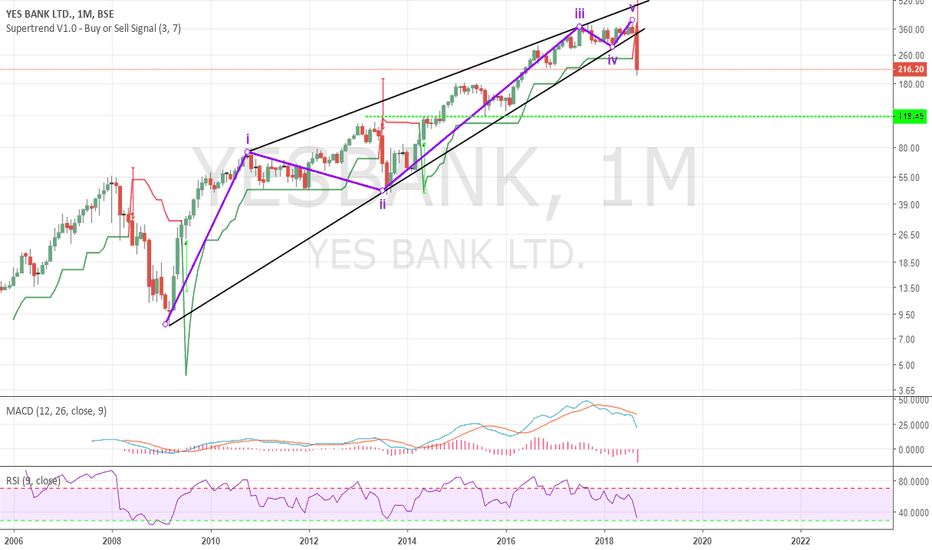 YESBANK Stock Price and Chart — BSE:YESBANK — TradingView