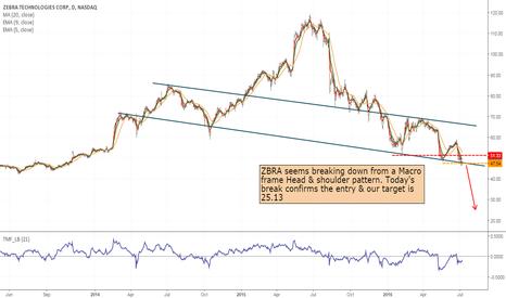 Ideas and Forecasts on ZEBRA TECHNOLOGIES — NASDAQ:ZBRA — TradingView