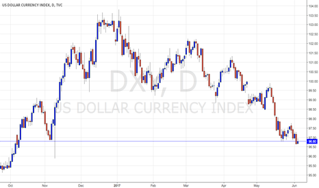 DXY: Out of short DXY.  Looking to sell again after ECB Meeting.