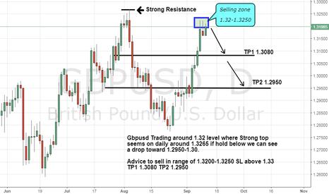 GBPUSD: Gbpusd Ready for a correction toward 1.2950-1.30 Sell advice