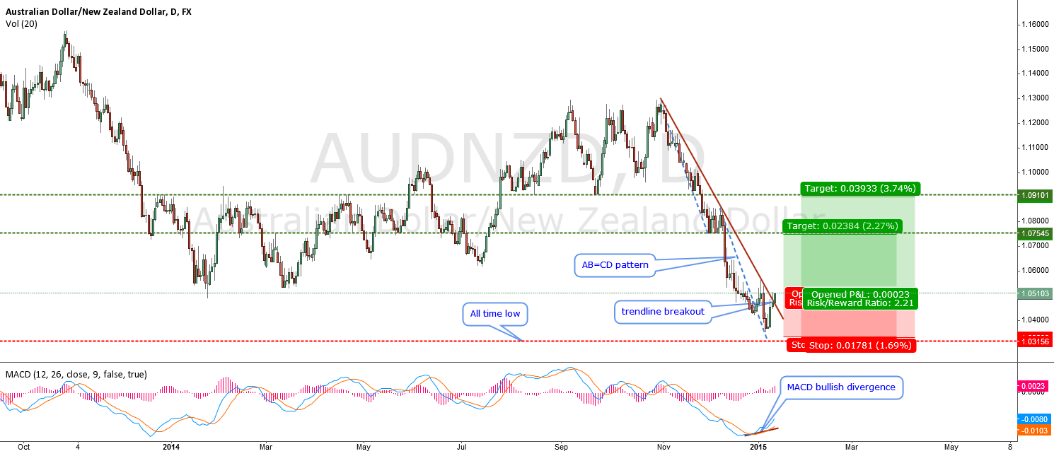AUDNZD-Ready for a serious pullback