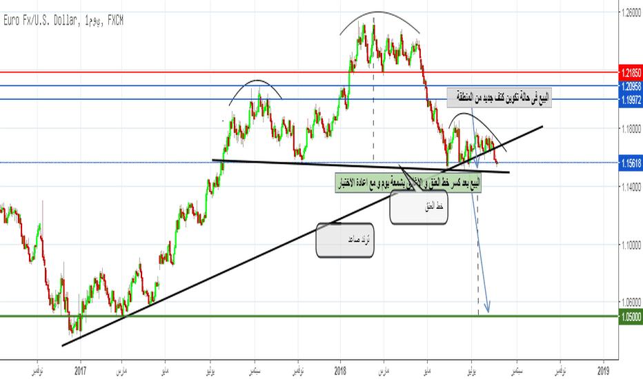EURUSD: اليورو دولار و نموذج الرأس والكتفين