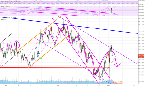 USDJPY: We will touch that red line again