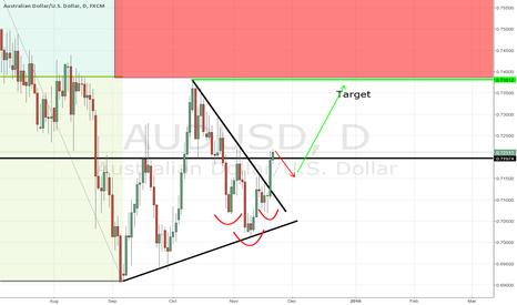 AUDUSD: AUDUSD - break of trendline