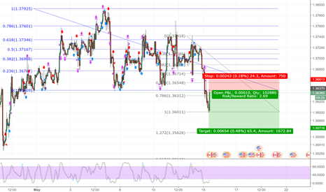 USDCAD: USDCAD 1H CHART SHORT. 3/1 RISK, REWARD