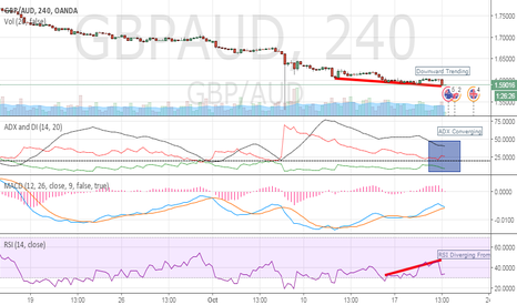 GBPAUD: 2nd Chart Read/Markup (GBP/AUD)