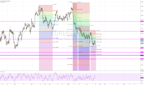 EURUSD: Still short