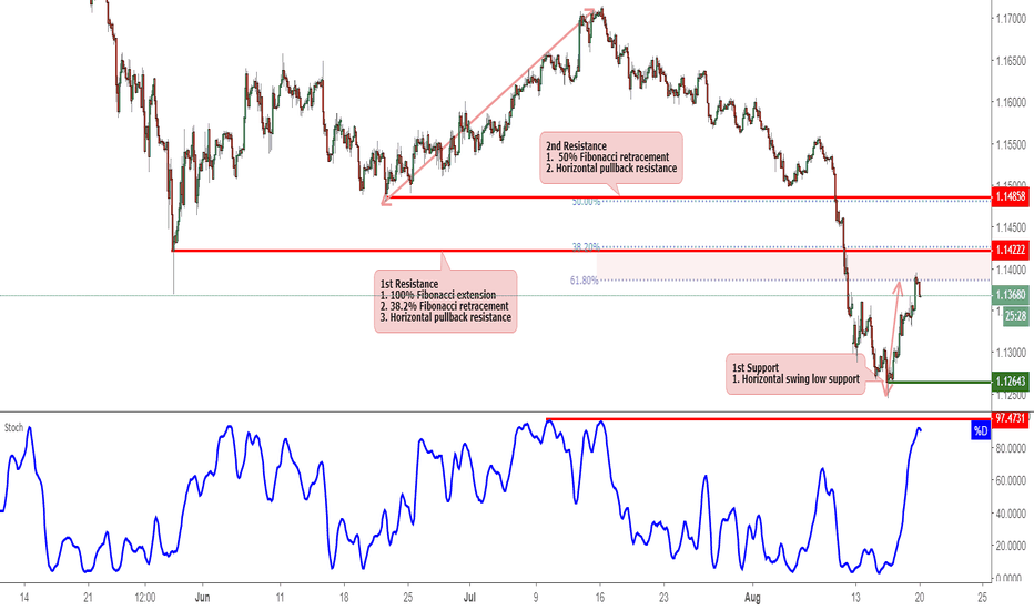 EURCHF: EURCHF Reversed Off Resistance, Potential Drop!