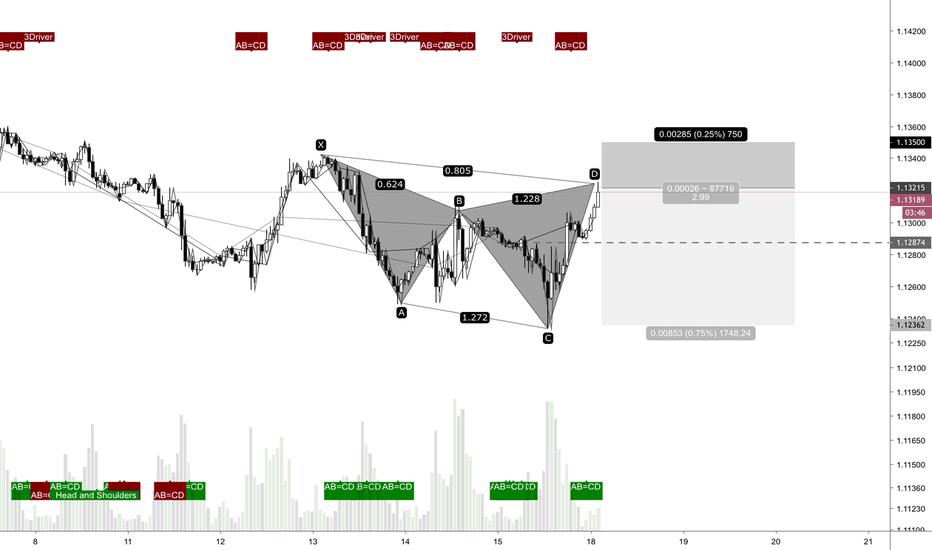 EURUSD: EUR USD short trade