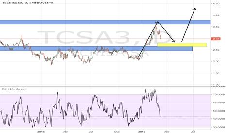 TCSA3: aguardar a correção TCSA3