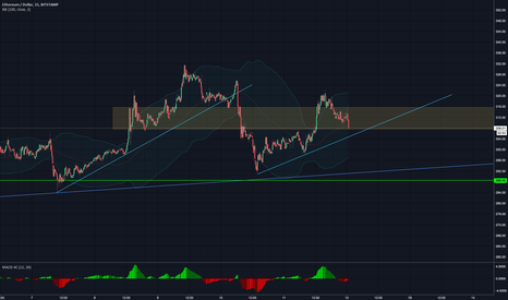 ETHUSD: expecting a larger move up