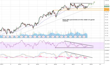 VMC: Trade Idea --- Daily & Weekly RSI breakouts ---