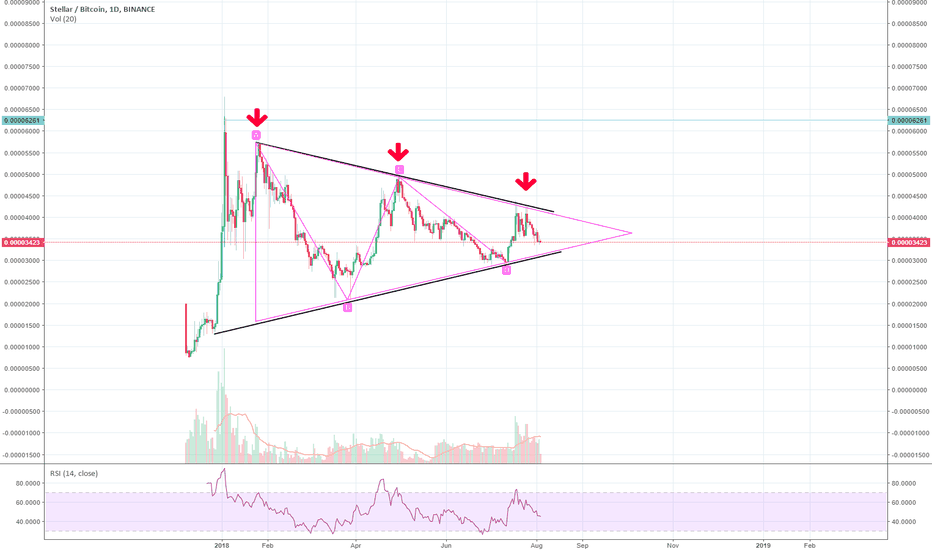 XLMBTC: symetrical triangle consolidation and top refusal