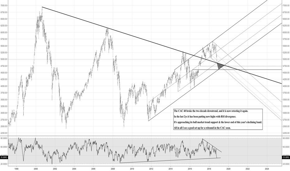 PX1: Long Term Analysis of the CAC 40