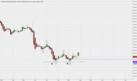 FXB: GBR/USD -когда открывать длинную?