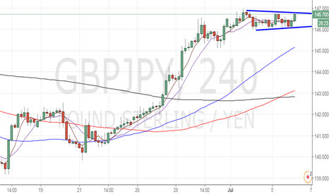 GBPJPY: GBP/JPY awaits breakout
