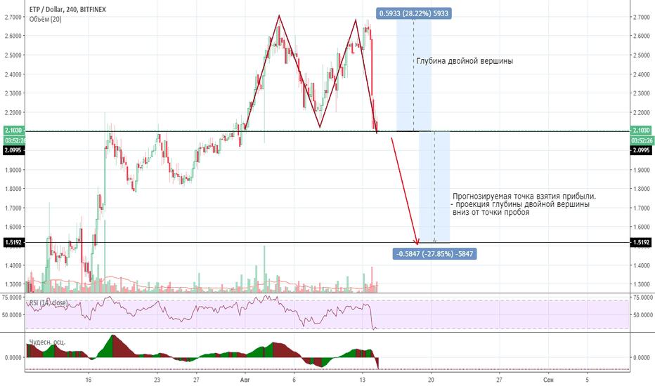 ETPUSD: Прогноз по монете ETP (Шорт)