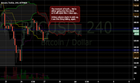 BTCUSD: Daily is going as planned,but intraday...
