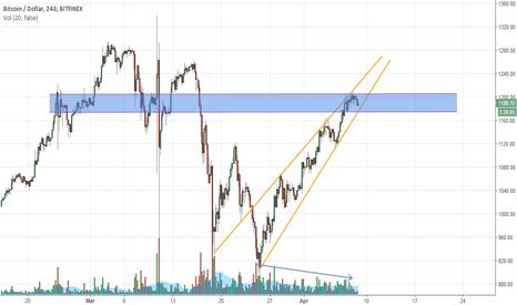 BTCUSD: Potential BTC short