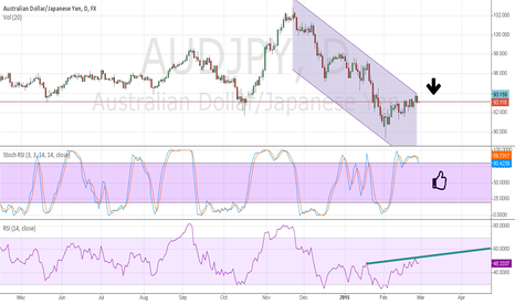 AUDJPY: Go short in AUDJPY very soon