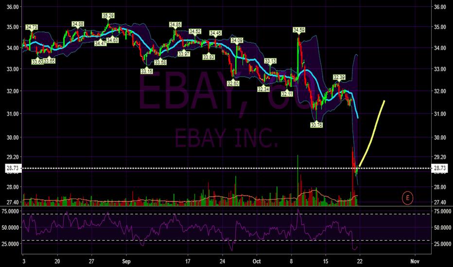 EBAY: Bullish bounce forecast for eBay