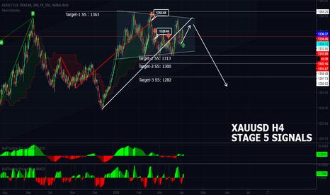 XAUUSD: Gold XAUUSD Daily Signals