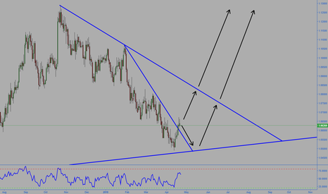 AUDNZD: AUDNZD Possible moves | Long