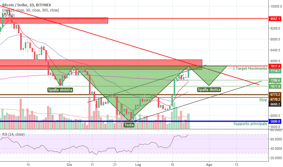 BTCUSD: BITCOIN VS DOWNTREND LINE