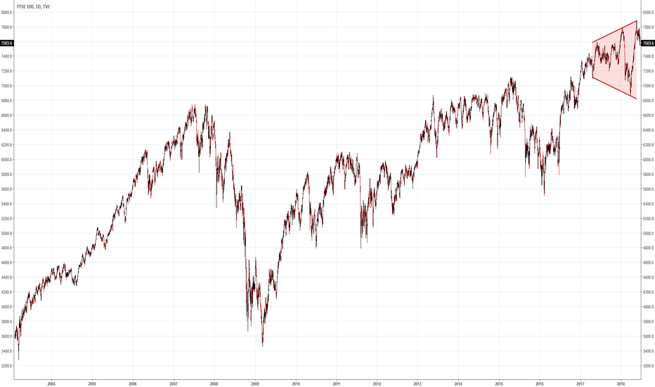 UKX: FTSE100 Expanding Swings Pattern