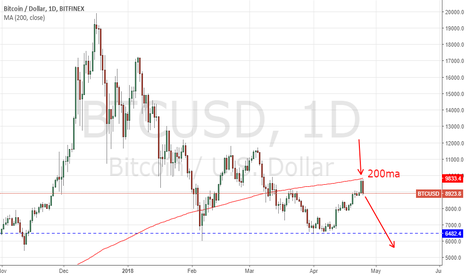 BTCUSD: BTC daily reach 200ma, it's time to go back
