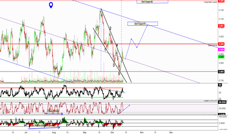 NATGASUSD: Natural Gas Sell Targets