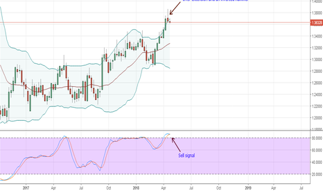GBPCHF: (Sell) GBPCHF Technical Analysis for April 24, 2018
