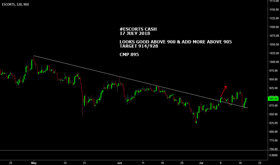 ESCORTS: #ESCORTS CASH : LOOKS GOOD ABOVE 900 & ADD MORE ABOVE 905