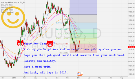 XAUUSD: Happy new year 2017 everyone