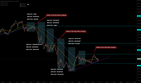 GBPJPY: work hard and learn more faster