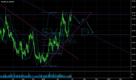 SV1!: short setup on the daily chart
