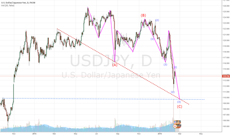 USDJPY: USDJPY is finding point (C)