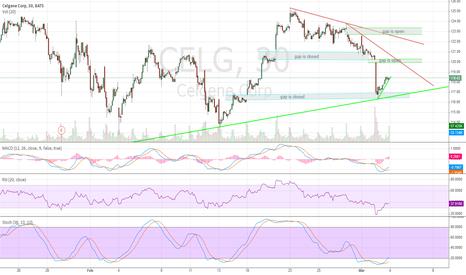 CELG: Celgene all gaps on downside are filled.