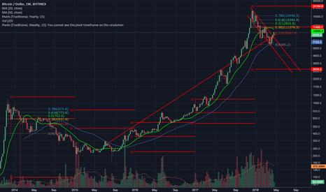 BTCUSD: Bitcoin - where are we going?
