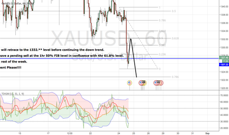 XAUUSD: Daily analysis!!!!