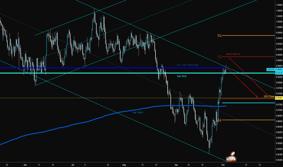 USDCHF: Hitting Important Channel