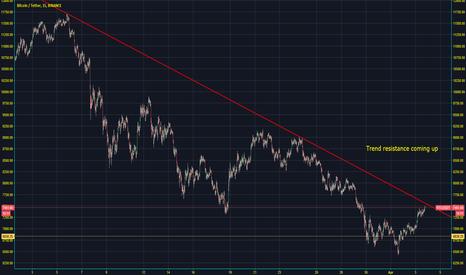 BTCUSDT: BTC Trend resistance approaching