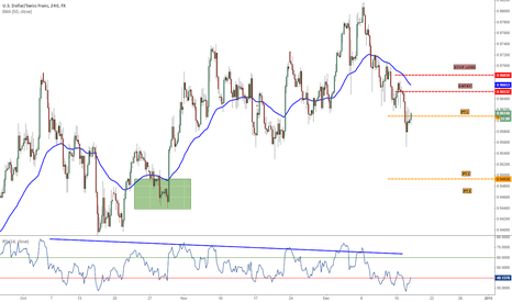 USDCHF: NEW: 12/17/14 USD/CHF SHORT 4HR LEVEL