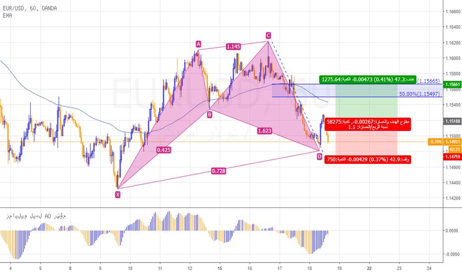 EURUSD: نظرة تحليلية ونموذج هارمونك على اليورو دولار