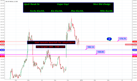 BANKINDIA: bearish on bank of INDIA