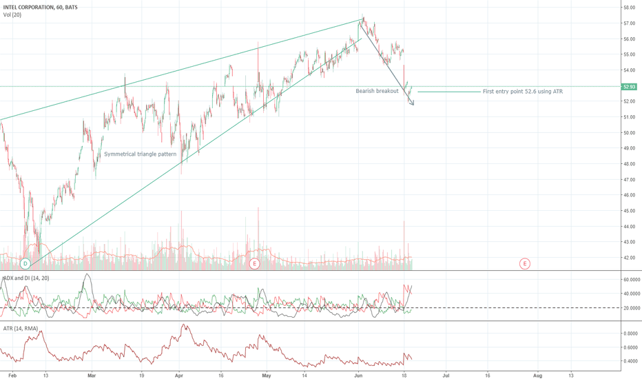 INTC: INTEL SHORT/LONG - SYMMETRICAL TRIANGLE/ BEYOND TECH ANALYSIS