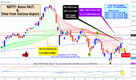 NIFTY: NIFTY: Some Fact & View from Various Aspect.
