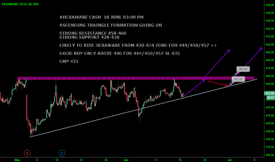 HEXAWARE: #HEXAWARE CASH : LOOKS GOOD ABOVE 440
