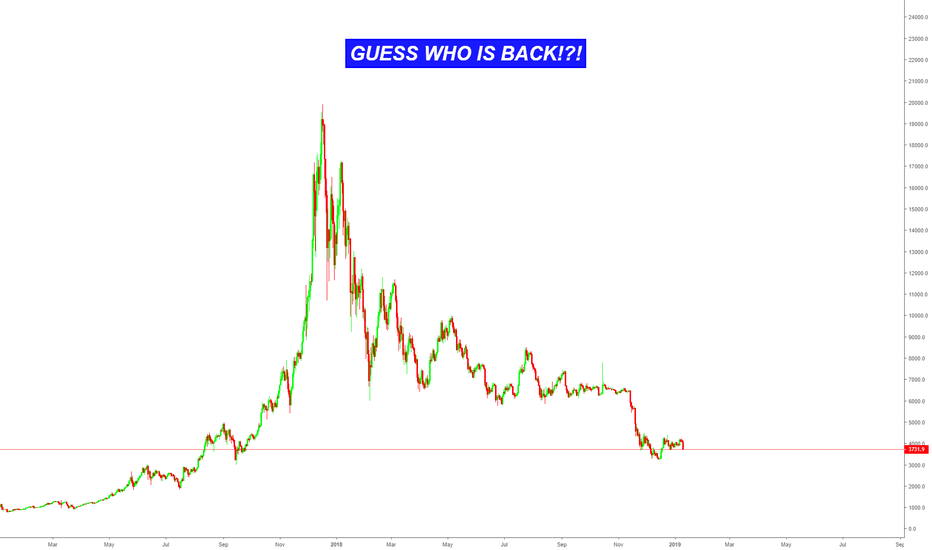 BTCUSD: GUESS WHO IS BACK!?!