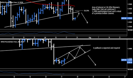 GBPCHF: GBP.CHF > Short Opportunity
